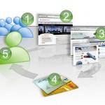 Como monetizar tu Sitio Web