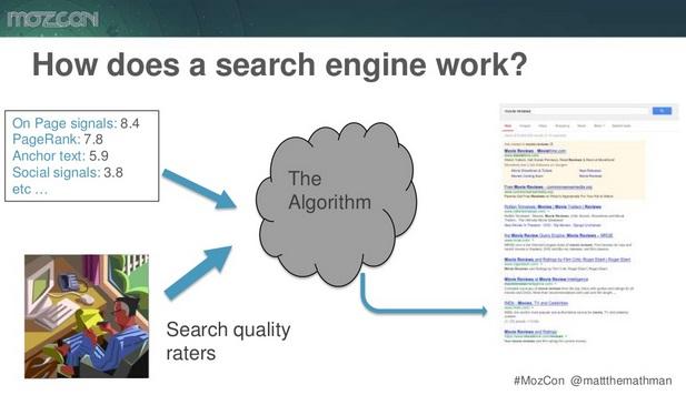 Factores de Ranking para Posicionar mi Sitio Web