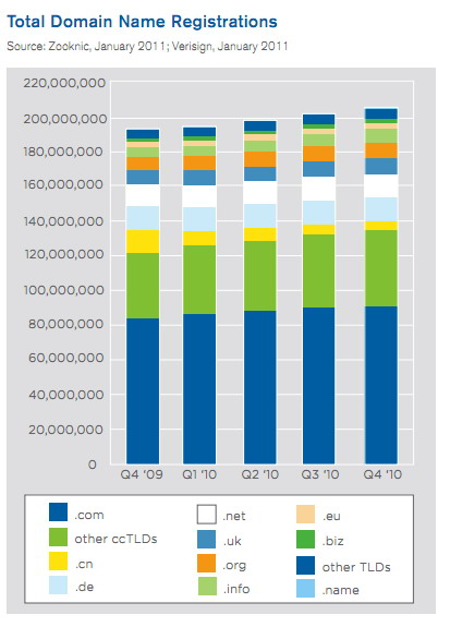 205 millones de Dominios registrados en Internet