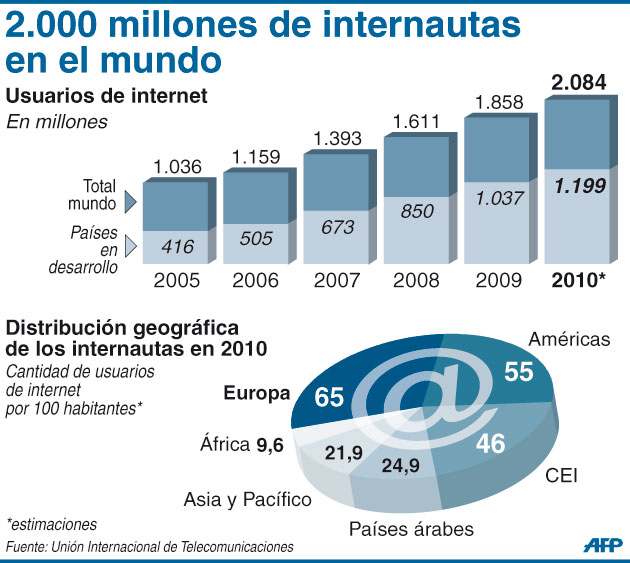 El mundo ya contaría con 2,000 millones de internautas