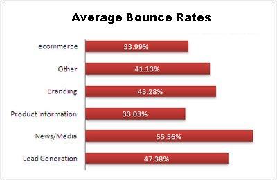 promedio de rebotes o bounce rate average